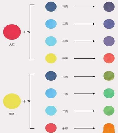 国色调色技巧是什么?该如何上色?