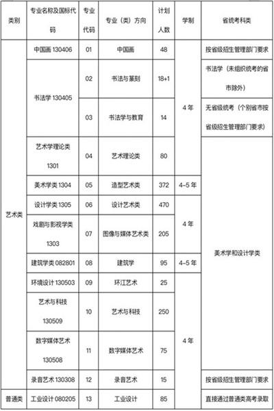 2021年中国美院录取分数是多少?录取规则是什么?