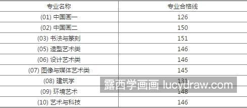 中国美术学院分数线