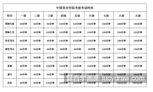 每科考试时间表