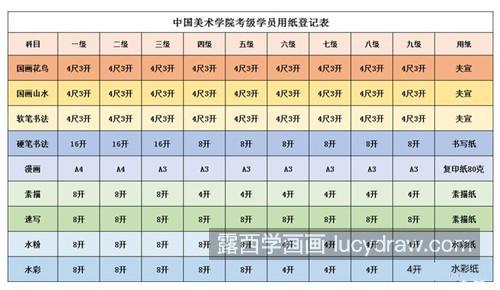 每科考试用纸规范表